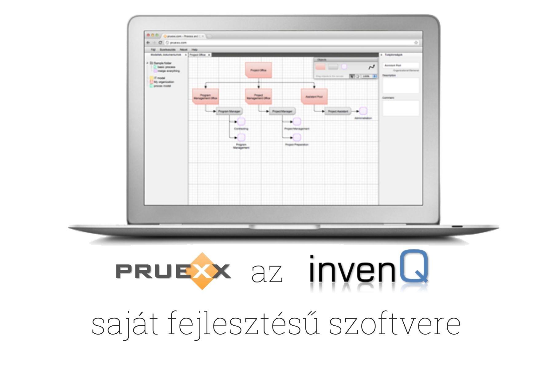 Üzleti-folyamatok-InvenQ-PRUEXX