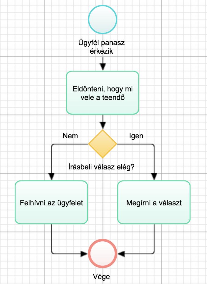 Üzleti-folyamatok-folyamatmodell-egyszerű