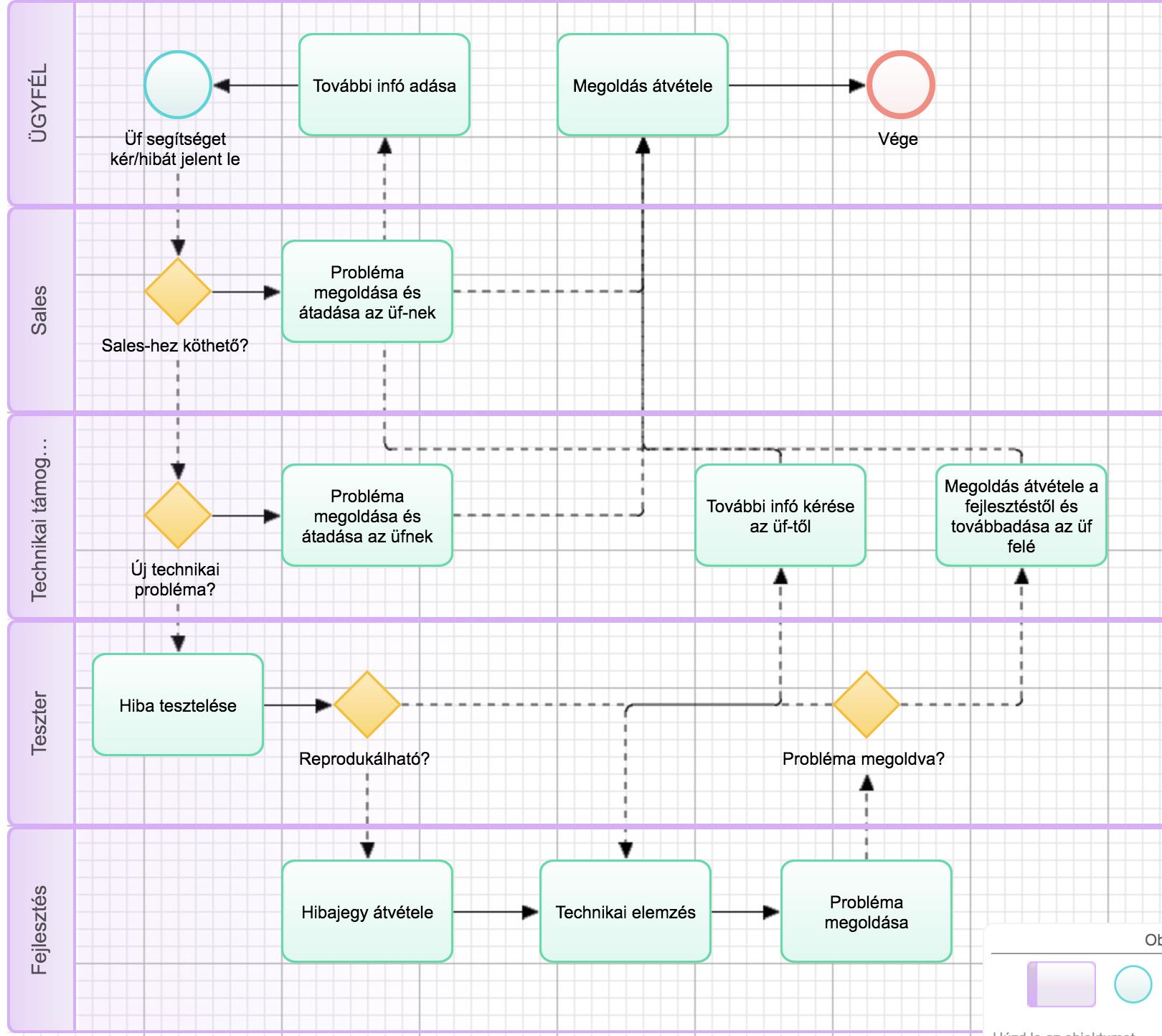 Üzleti-folyamatok-folyamatmodell-PRUEXX